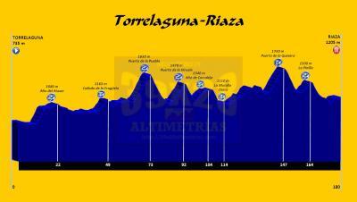 20160611210008-torrelaguna-riaza-180kms-3900m.jpg