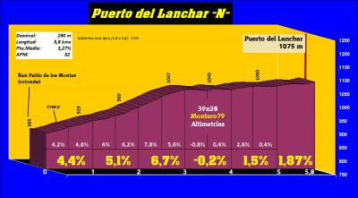 20170215061747-puerto-del-lanchar-n-perfil.jpg