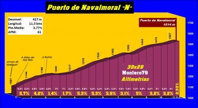 20170312060956-puerto-de-navalmoral-norte-perfil.jpg