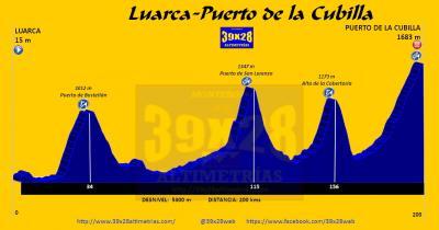20160904060857-etapa-luarca-puerto-de-la-cubilla-200-kms-5300m-2016-.jpg