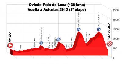 20170428054705-oviedo-pola-de-lena-vuelta-asturias-2015-.jpg