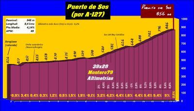 20170901092702-puerto-de-sos-por-a-127-perfil.jpg