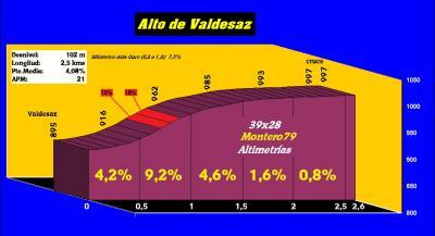 20170918083722-alto-de-valdesaz-perfil.jpg