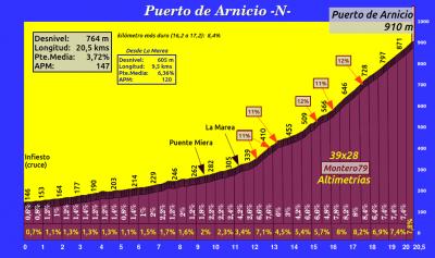 20180206134305-puertodearnicionorteperfil.png