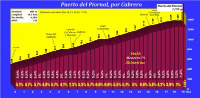 20210508085808-puertodelpiornalporcabreroperfil.png